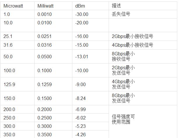 關于SFP模塊光信號強度問題(衡量方法、范圍)