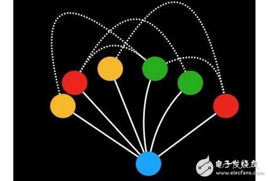 互联网产品具备的三层网络模型介绍