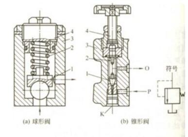 一文解析液压系统溢流阀的作用是什么