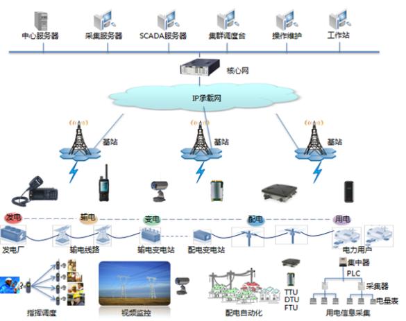 2018-2022年中国智能电网行业预测分析图