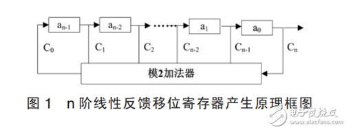 一文解析Matlab如何实现移位寄存器