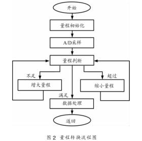 微功耗光功率计的研制与线性处理方式