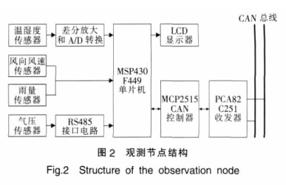 CAN总线的自动气象观测系统设计详析