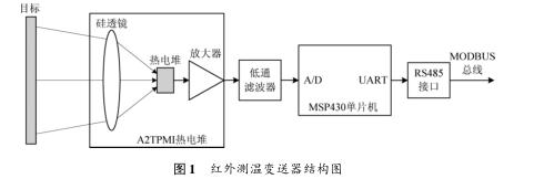 ModBus协议的红外测温变送器设计详析