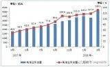 移动/电信/联通三家基础电信企业实现移动通信业务收入2321亿元