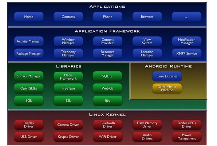 一文读懂塞班系统和安卓系统的区别