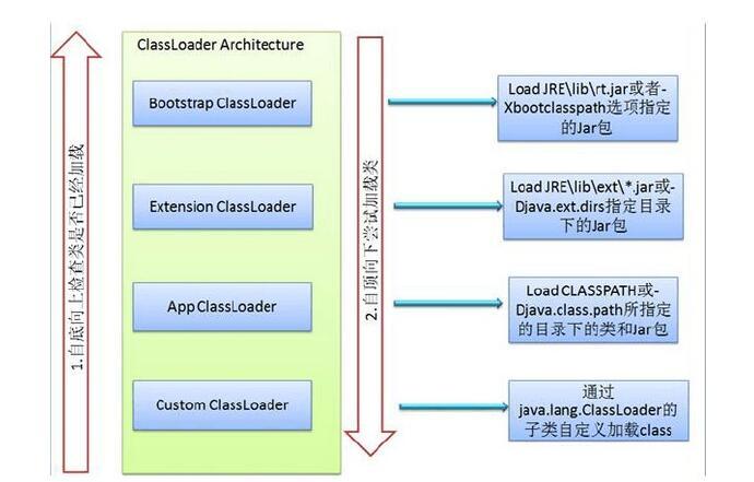 java程序的执行过程详解