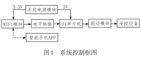 基于51单片机的WIFI无线控制系统设计与实现