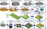 MEMS封装long88.vip龙8国际进行探讨研究与MEMS器件封装优势