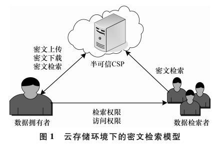 基于云存储的安全密文区间检索方案