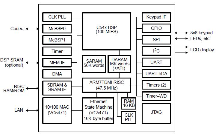 TMS320VC547xCPU及外围设备详细参考资料