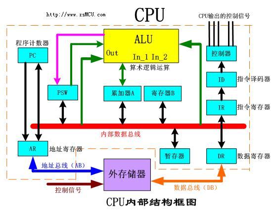 一文看懂计算机执行程序的过程