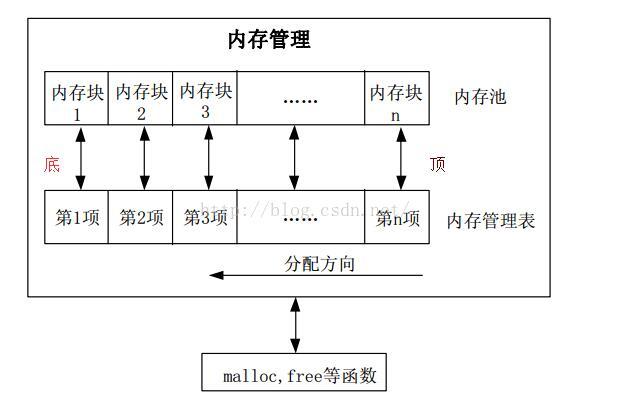一文解析STM32内存管理和堆栈的认知与理解
