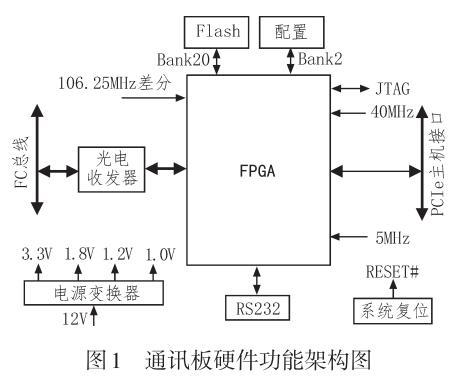 基于FPGA的FC总线通讯板的设计与验证