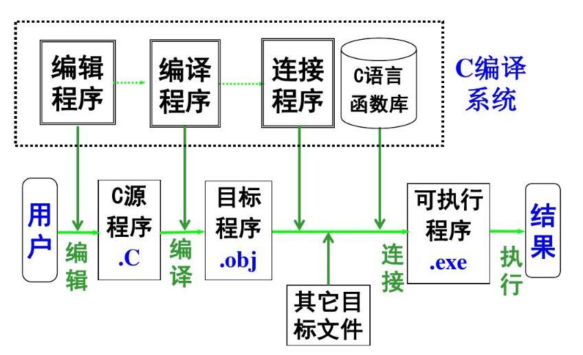 c程序的上机执行过程_上机运行C程序的步骤与方法