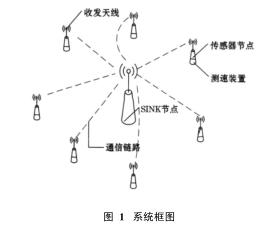 WSN的井下皮带机打滑保护监测系统设计详析