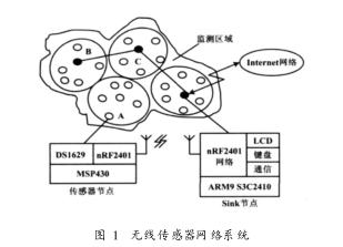 关于双MCU和nRF2401的无线传感器网络系统