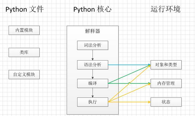 一文看懂python程序的执行过程