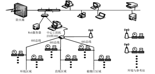 BEPCII辐射监测系统