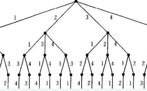 解决不重复序列全排列问题的两个方法