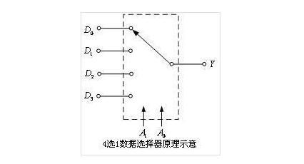 多路选择器有哪些_多路选择器分类介绍