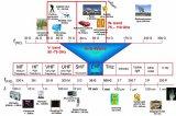 无线电频段划分和毫米波典型应用