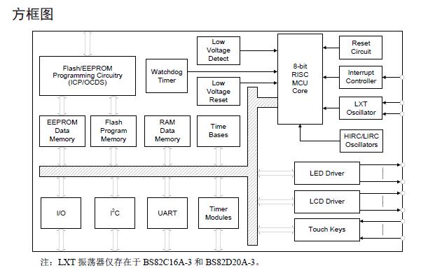 带LED/LCD驱动功能触控键的Flash单片机详细中文概述