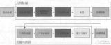 GPU原理 GPU渲染流程