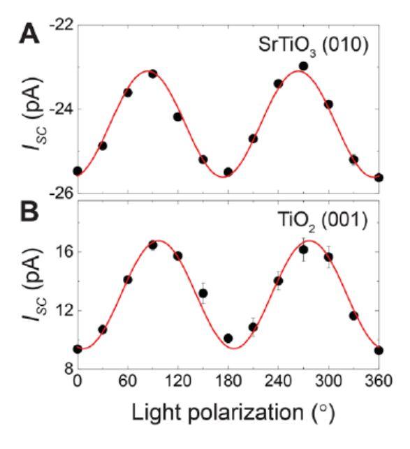 光电流随光极化矢量方向的变化