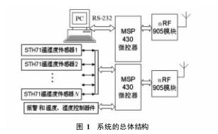 仓库温湿度监测与nRF905无线传输系统的设计详析