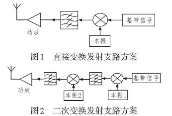 应用于毫米波人体成像技术的宽带Ka波段收发链路的设计
