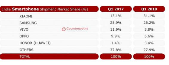 小米手机在印度甩了华为好几条街 独占31.1%市...
