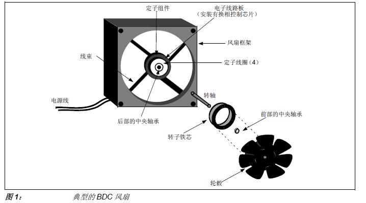 风扇速度控制系统中的噪音和如何利用PWM抑制它的方法