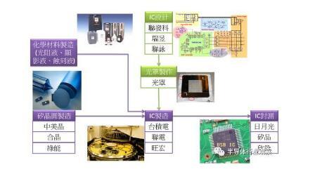 半导体行业是做什么的_谁是中国半导体龙头