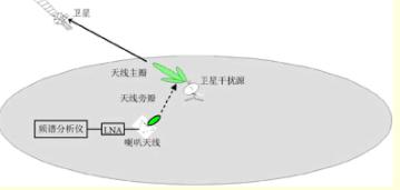 基于DSP的卫星干扰源频谱仪信号检测 卫星地面干...