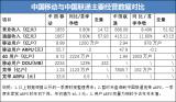 中国移动流量经营:移动用户和DOU增幅对通服收入...