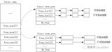 如何避免Linux的物理内存碎片化