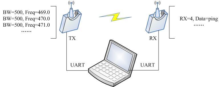 LoRa的带宽、频率测试