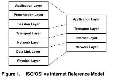 MSP430以太网详析
