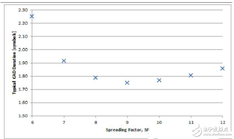 LoRa之信道活动检测工作原理解析