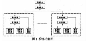 关于MSP430微控制器的车内环境自动监控系统