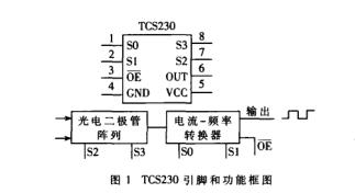 关于MSP430微控制器的带USB通信的颜色识别系统