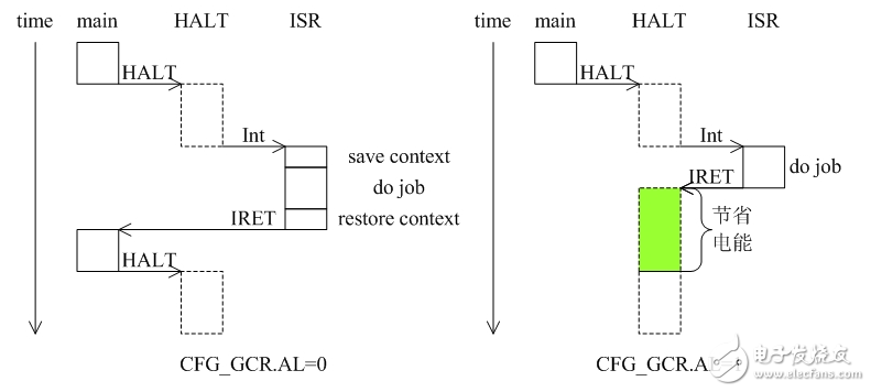 MCU耗能因素有哪些 MCU低功耗设计实现