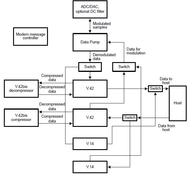 调制解调器和积分器算法程序的详细资料概述