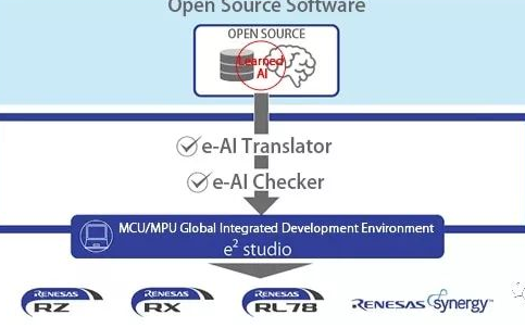 MCU或MPU上生成AI算法,进行对嵌入式设备操...