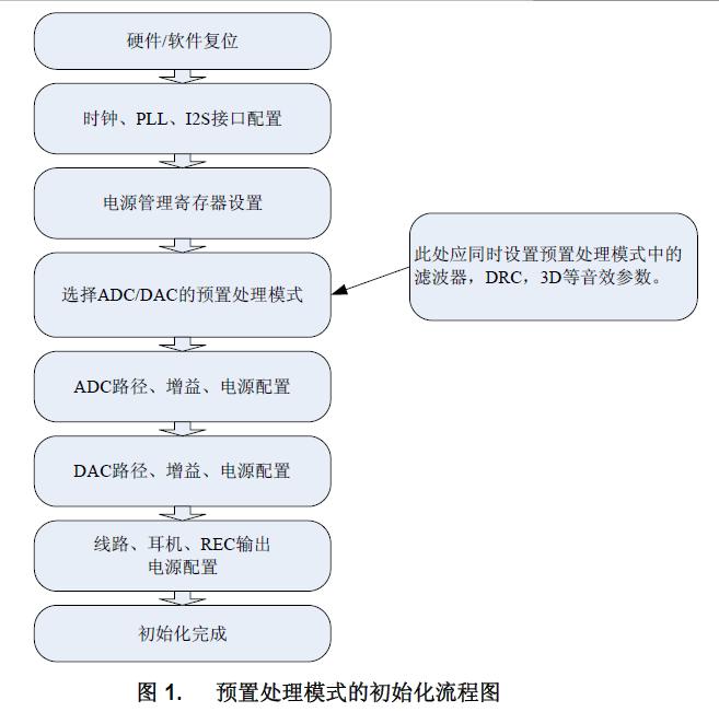 如何初始化miniDSPCodec和基于MCU控制器的参考代码详细中文资料
