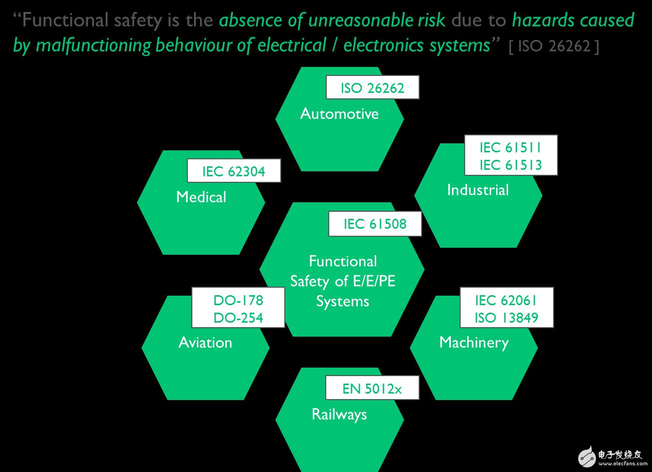 什么是功能安全?汽车功能安全的设计方案