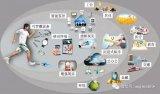 基于中国移动发布的5G试验技术要求,外场试验演示...