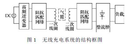 如何进行整流性负载补偿的无线充电系统T型阻抗匹配网络的优化概述