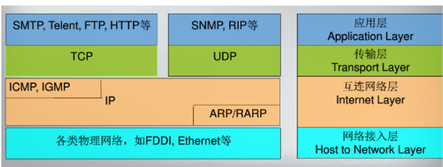 TCP与UDP区别 三次连接和四次断开